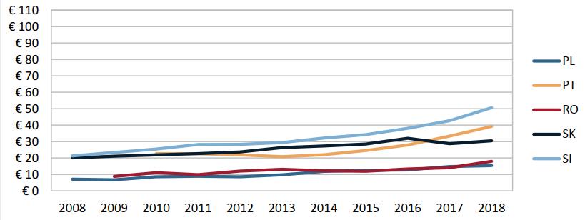 Grafic cost per capita