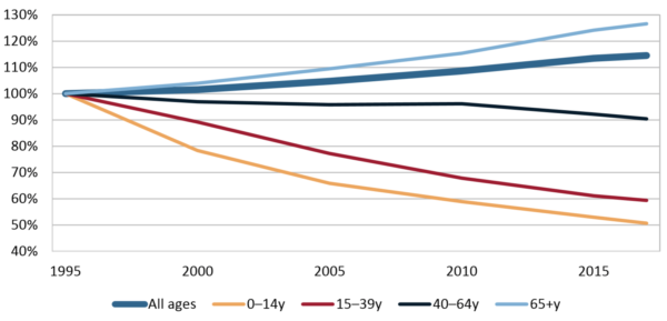Grafic mortalitate cancer europa funcție grupa de vârstă