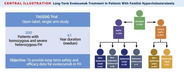structura studiu TAUSSIG hipercolesterolemie familială evolocumab