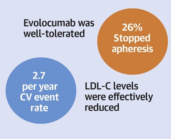 rezultate studiu TAUSSIG hipercolesterolemie familială evolocumab