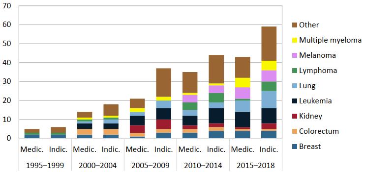 Grafic indicații medicamente oncologice conform IHE