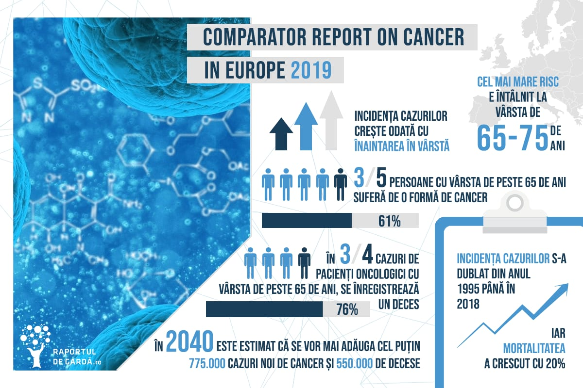 Infografic Comparator Report on Cancer in Europe 2019