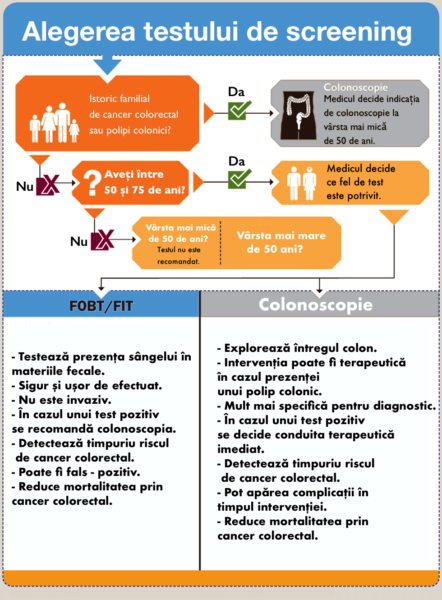 Infografic screening cancer colorectal