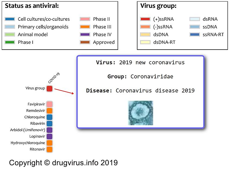 Agenți antivirali cu spectru larg, fazele studiilor în care sunt implicați în tratamentul COVID-19