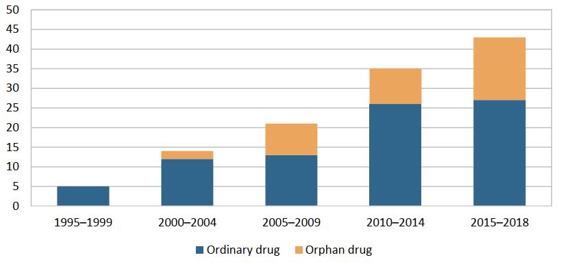 Grafic medicamente orfane conform IHE