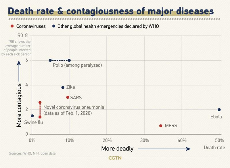 Comparație rata de infectare și mortalitate virusuri - coronavirus, SARS, MERS, poliomielită, Ebola, Zika