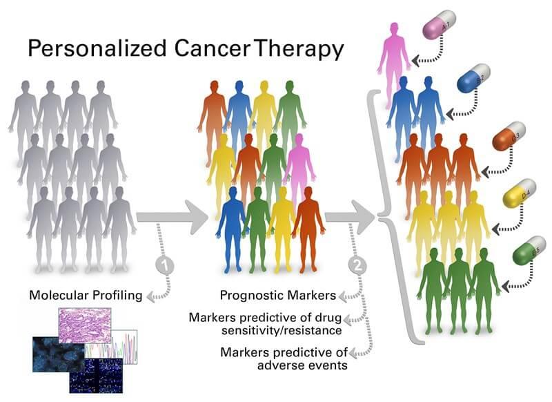 Împărțirea pacienților în grupuri de tratament în funcție de profilul molecular tumoral