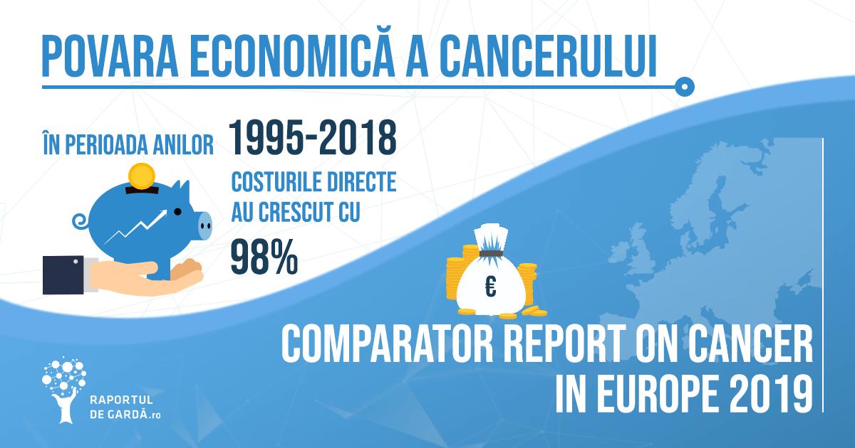 Povara economică a cancerului anii 1995 2018