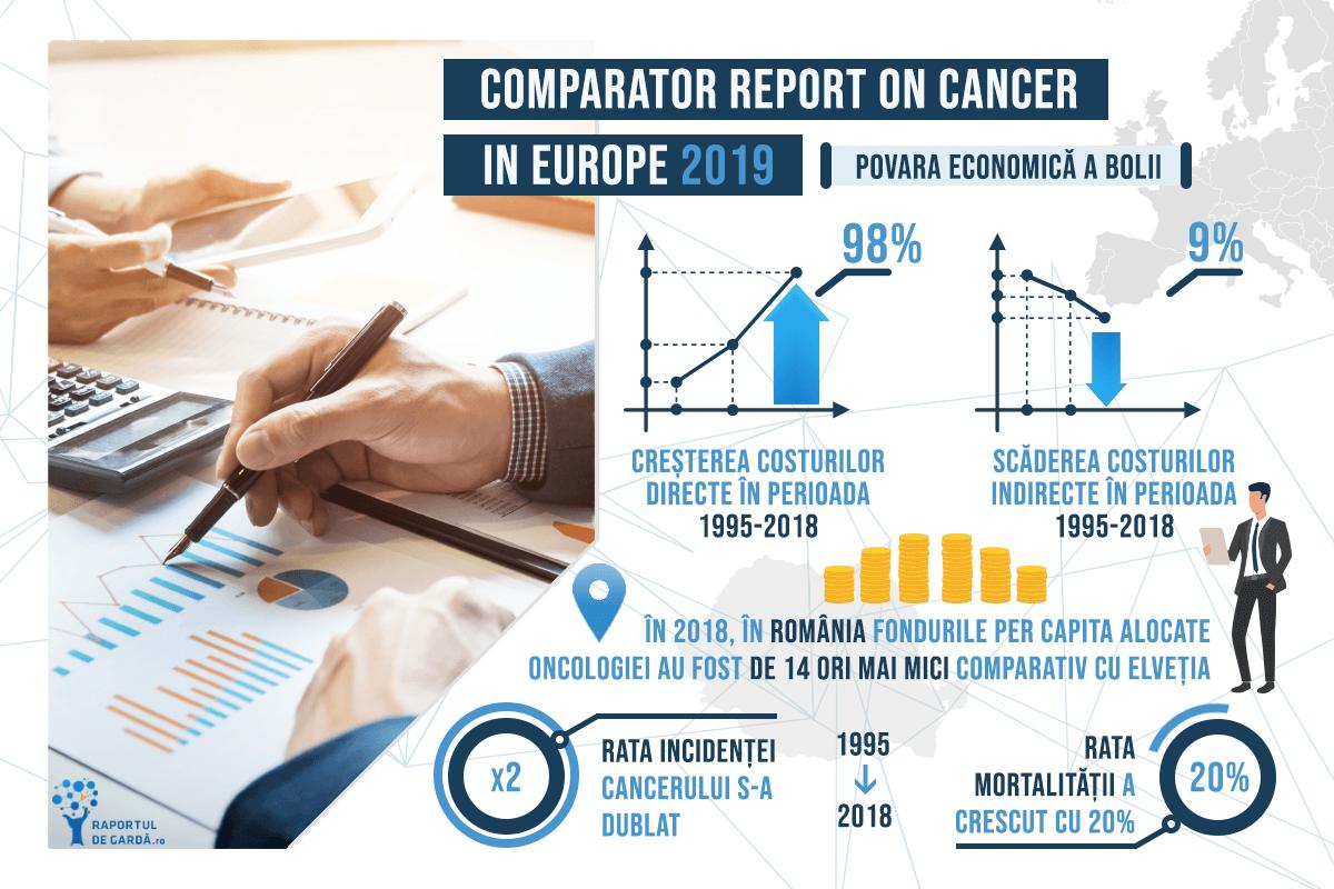Povara economică a cancerului