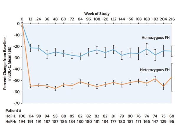 rezultate termen lung studiu TAUSSIG hipercolesterolemie familială evolocumab