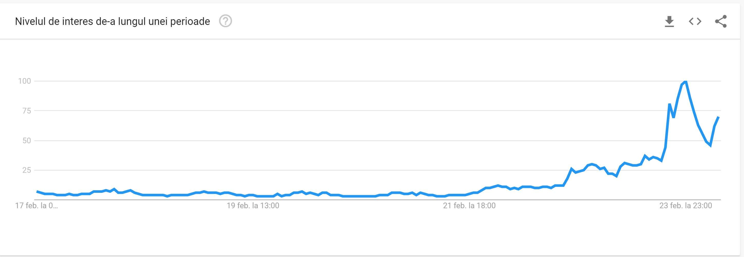 """Google trends, căutarea """"coronavirus"""" în România"""