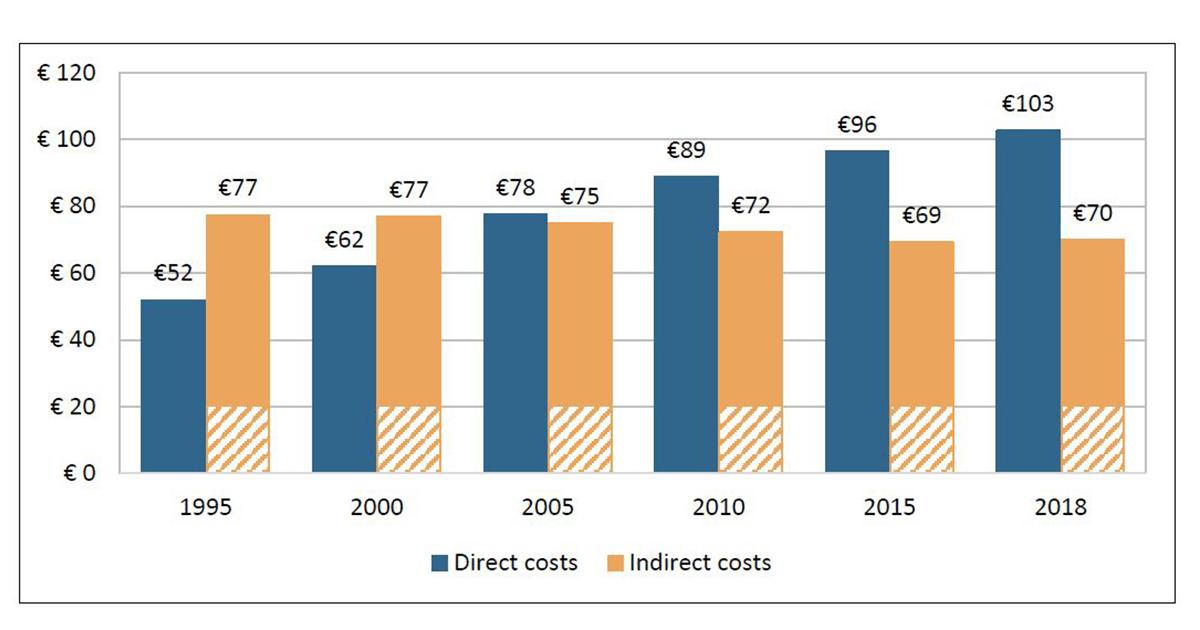 Valoarea costurilor directe și indirecte în domeniul oncologiei
