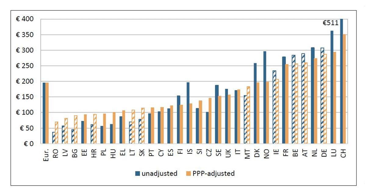 Valoare costuri directe per capita 2018