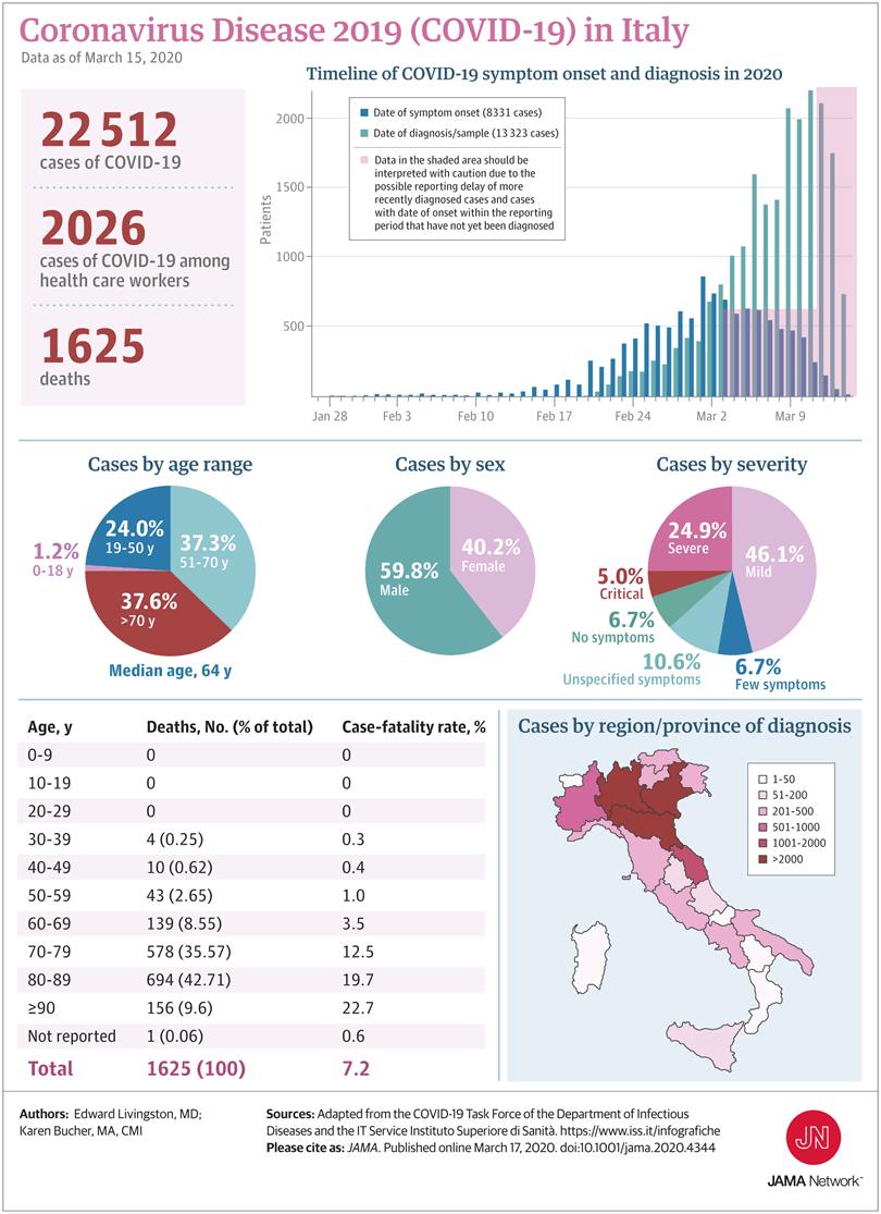 JAMA coronavirus decese ITALIA
