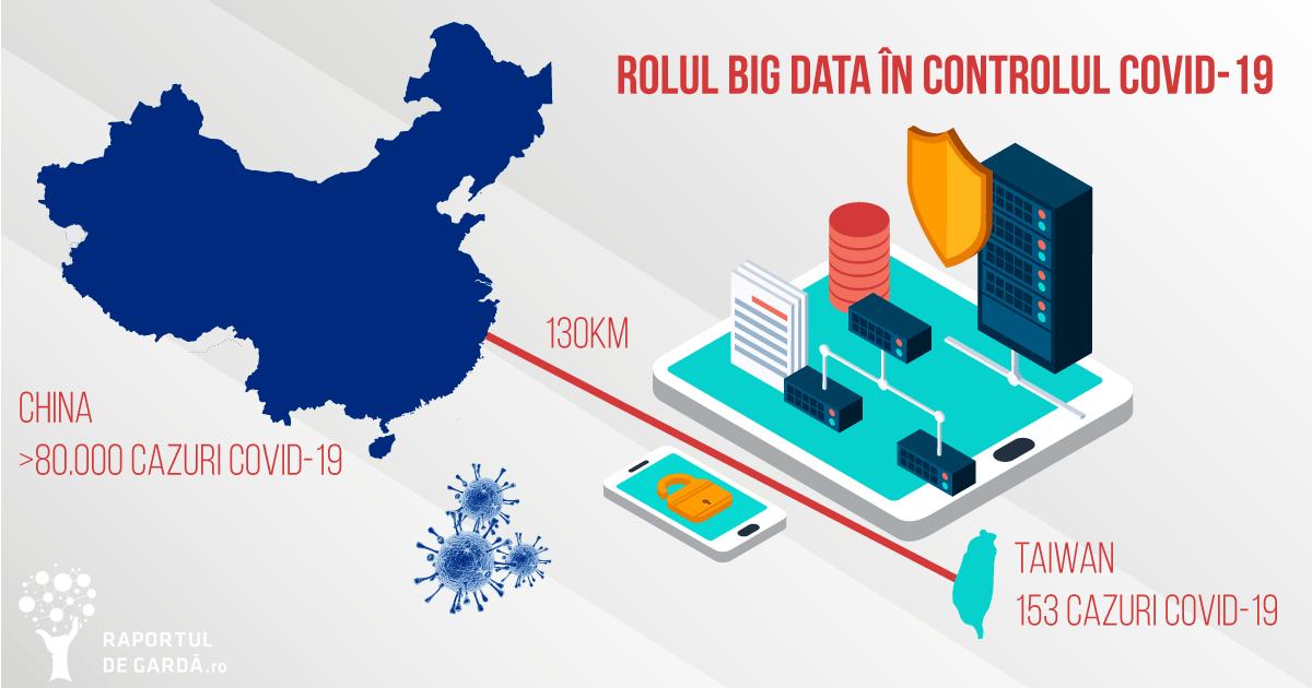 China și Taiwan, cu număr de cazuri infecție COVID-19 și big data