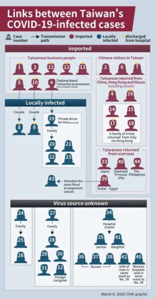 Vizualizare cazuri COVID-19 Taiwan și sursa de infecție.