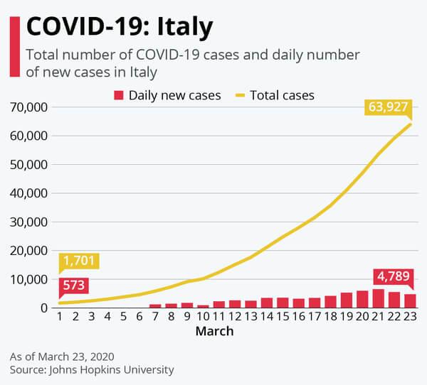 cazuri noi COVID-19 Italia