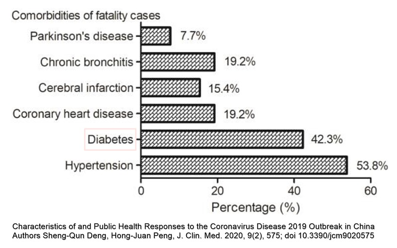 diabet comorbiditate frecventă pacienți deces COVID-19