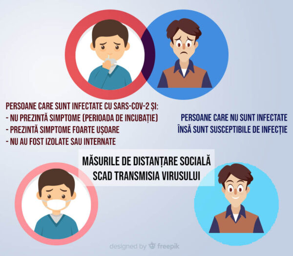 măsuri contra epidemiei de COVID19 - distanțarea socială este printre cele mai eficiente