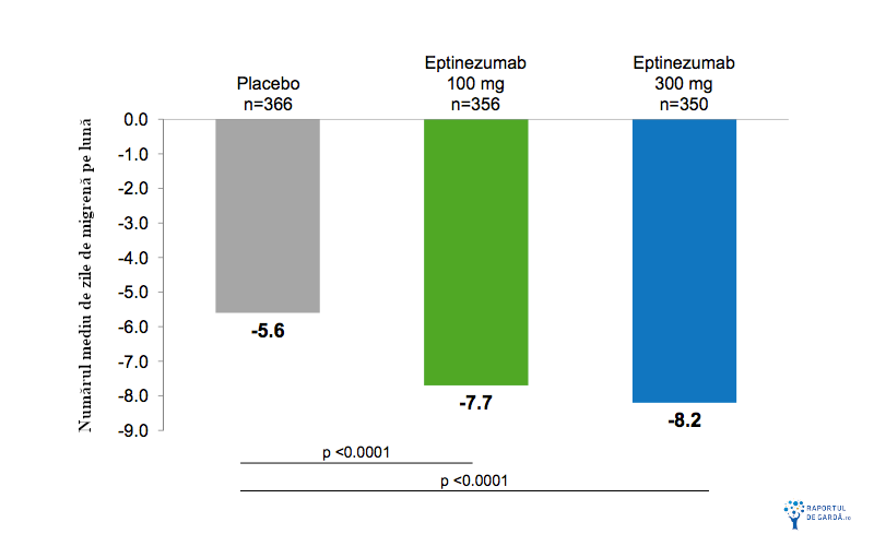 Numar mediu zile luna migrena eptinezumab