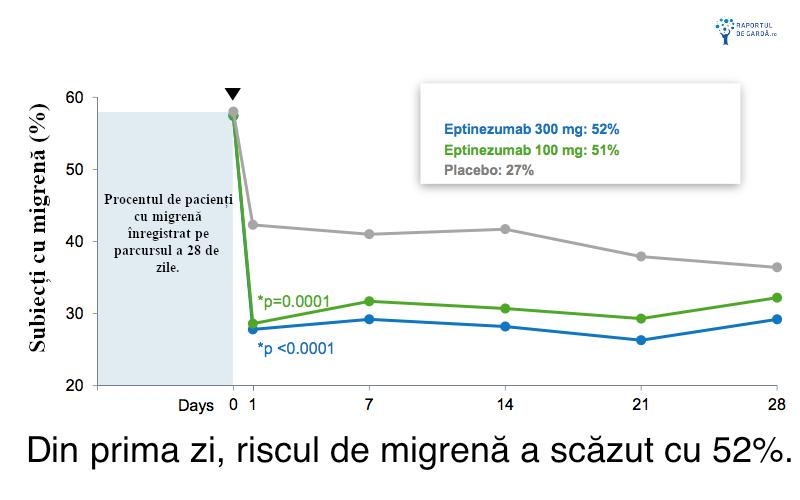 Eptinezumab reduce migrena procente participanti