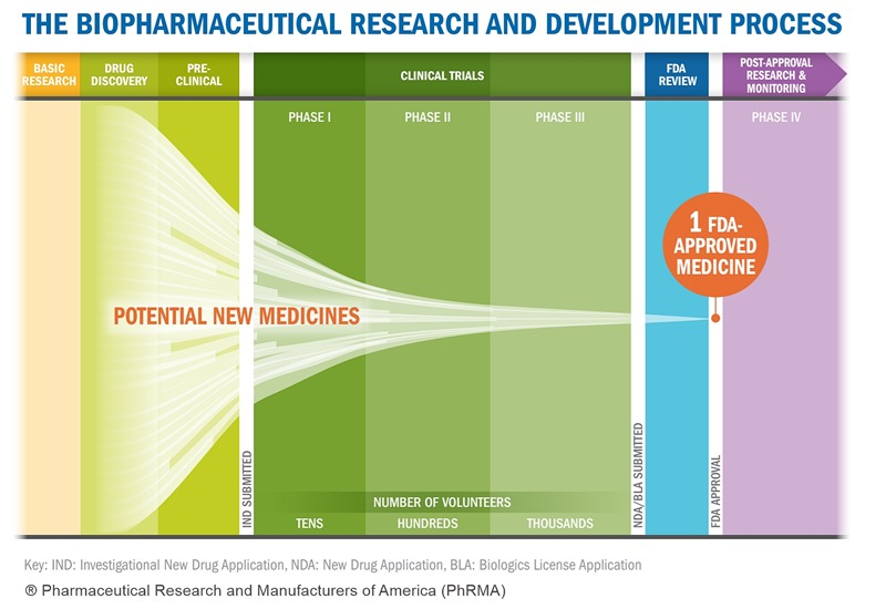procedeu cercetare aprobare nou medicament FDA