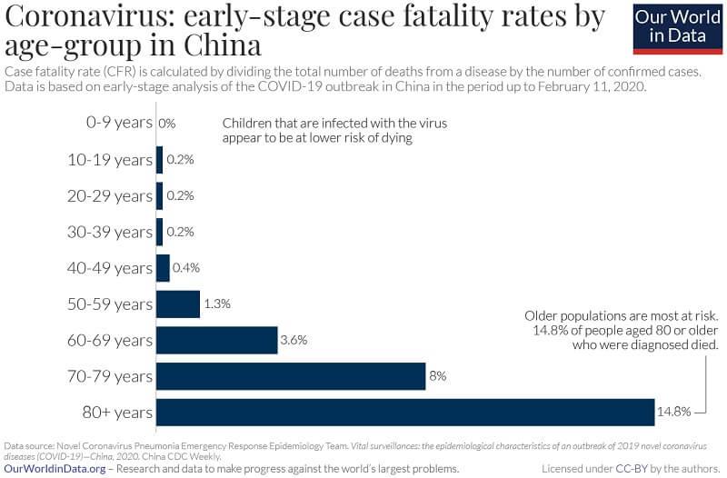 Distribuția ratelor de fatalitate în China pe grupe de vârstă