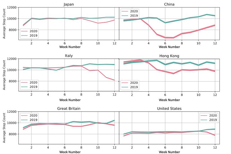 Grafic țări și evoluție număr mediu de pași zilnic.
