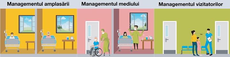 Măsuri esențiale în gestionarea pacienților COVID19: amplasare, mediu și vizitatori.