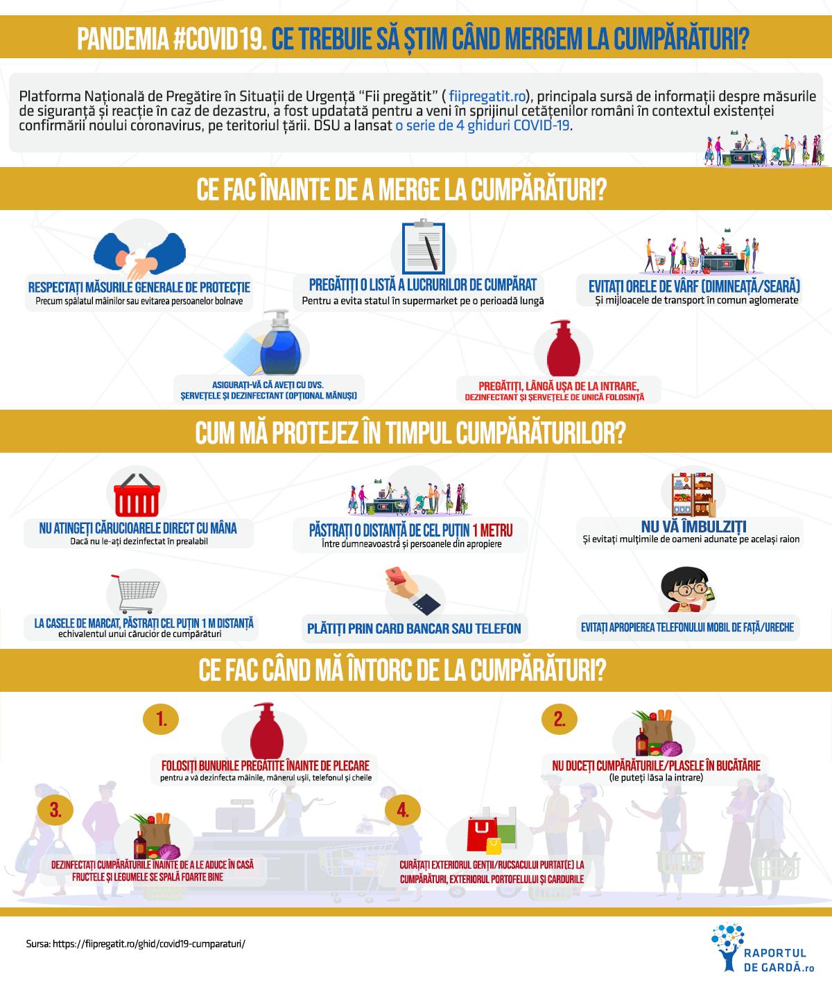 Infografic Ghidul COVID-19 pentru cumpărături