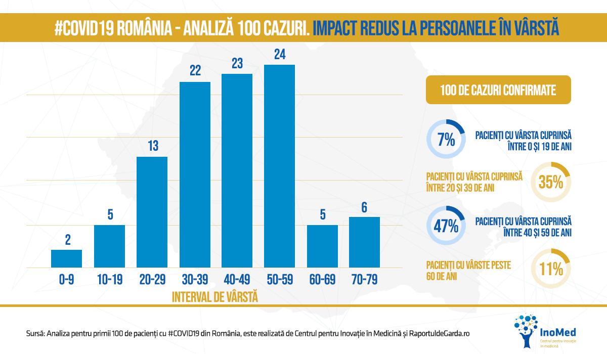 Graficul distribuției vârstelor pacienților cu COVID19 din România
