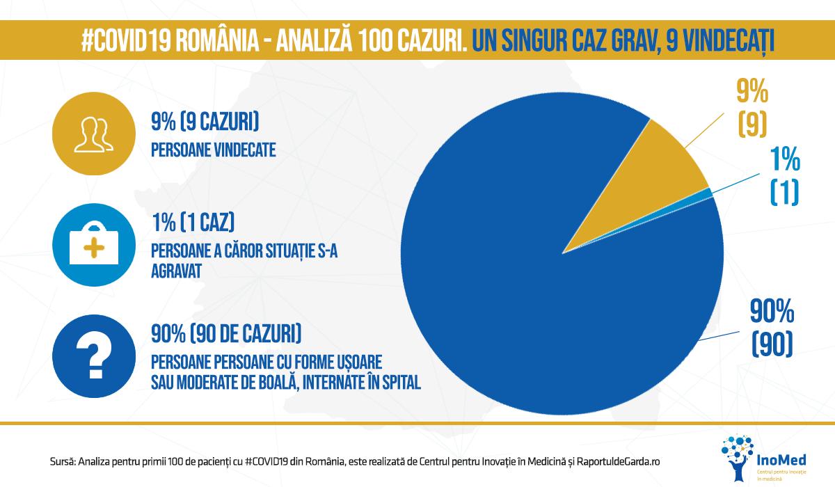 Graficul stării de sănătate a pacienților cu COVID19 din România