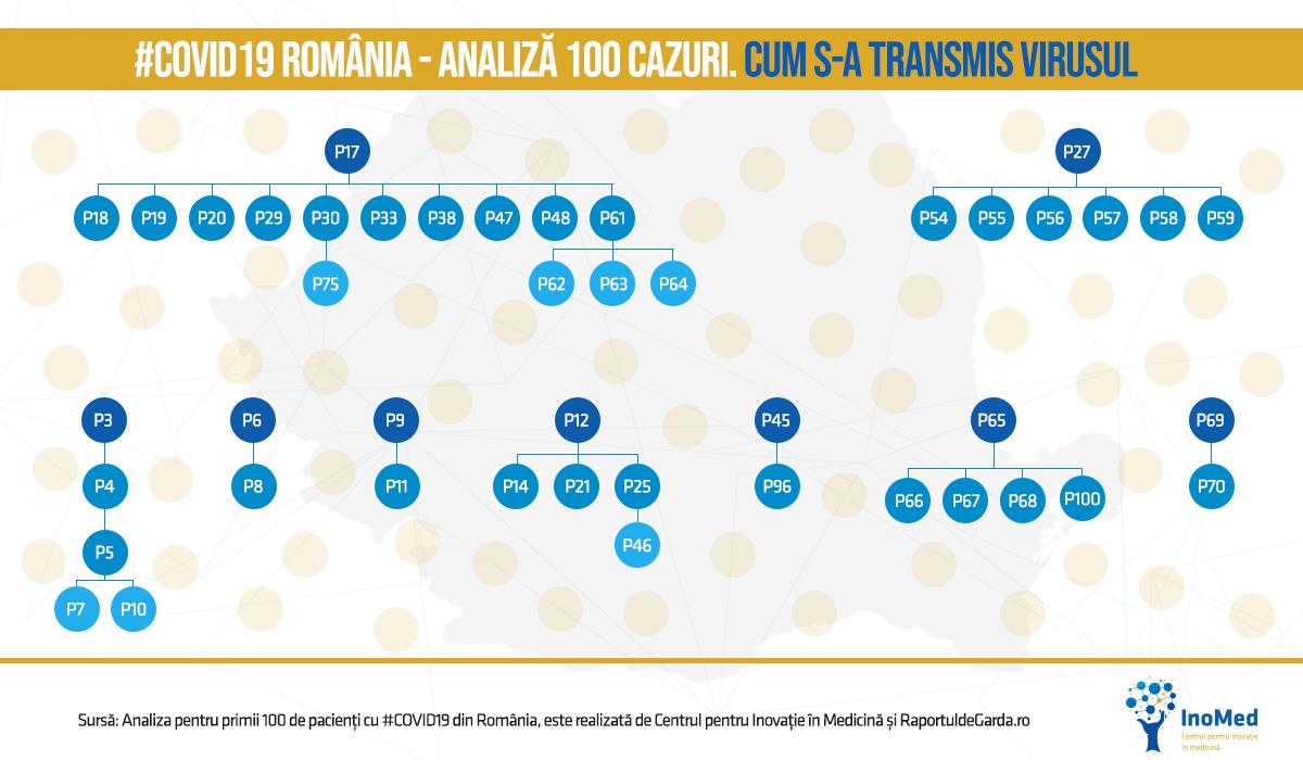 Grafic persoane responsabile de transmiterea virusului COVID19 în România