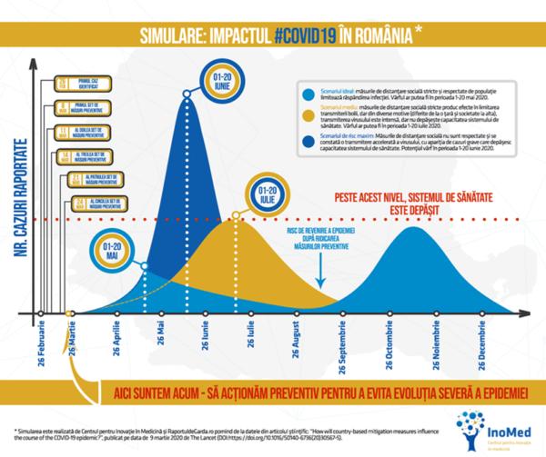 grafic desfășurare epidemie COVID19 în România conform modelului predictiv publicat în The Lancet