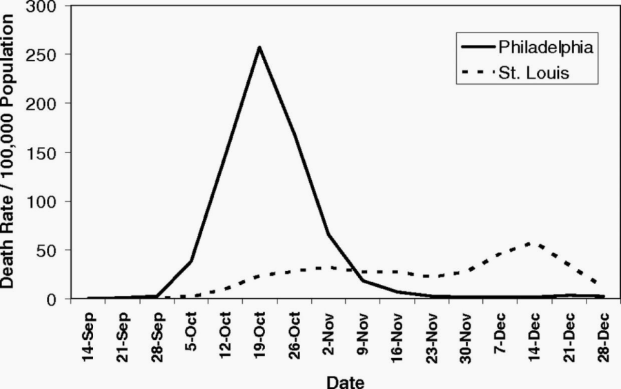 Grafic evoluție pandemie 1918