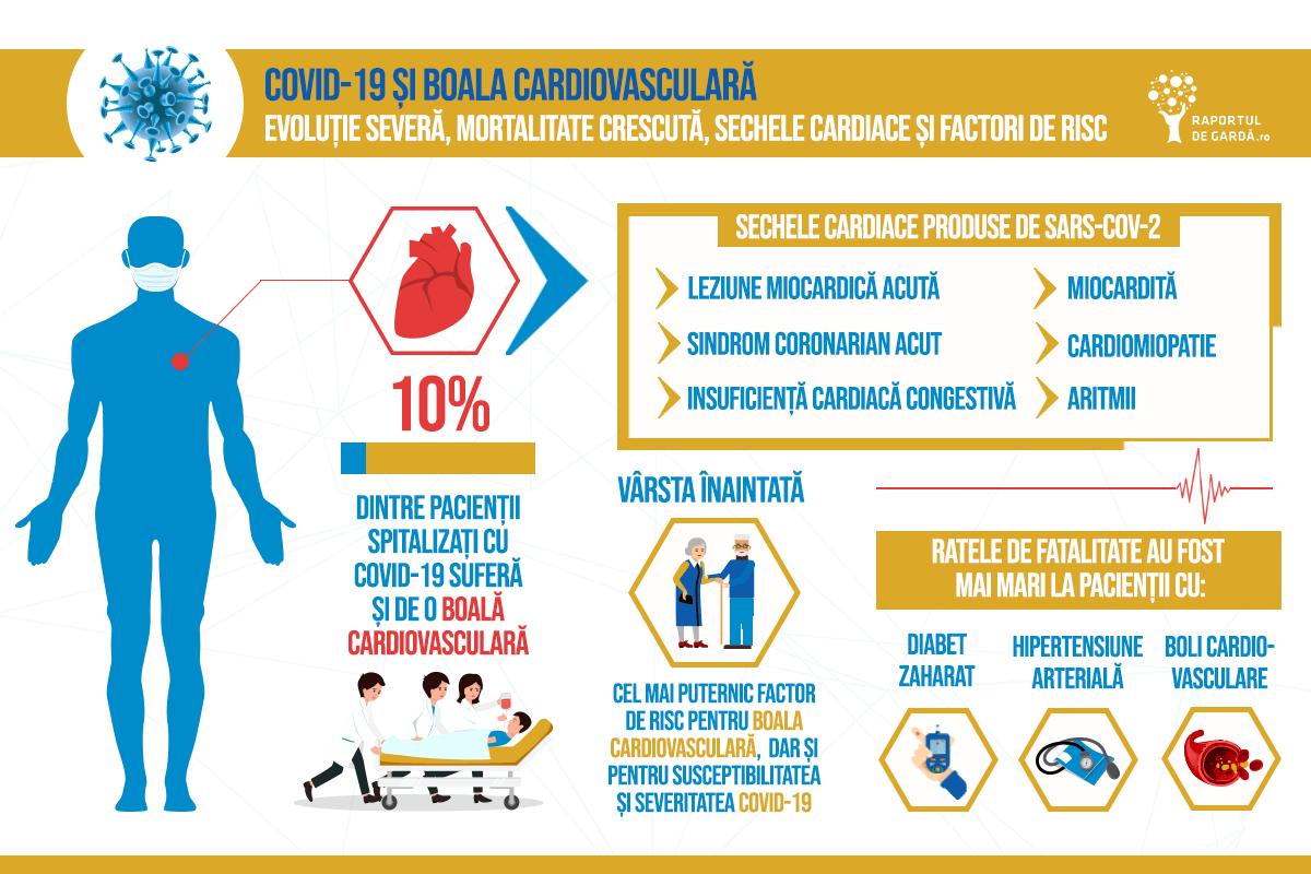 infografic-covid19-boli-cardiovasculare