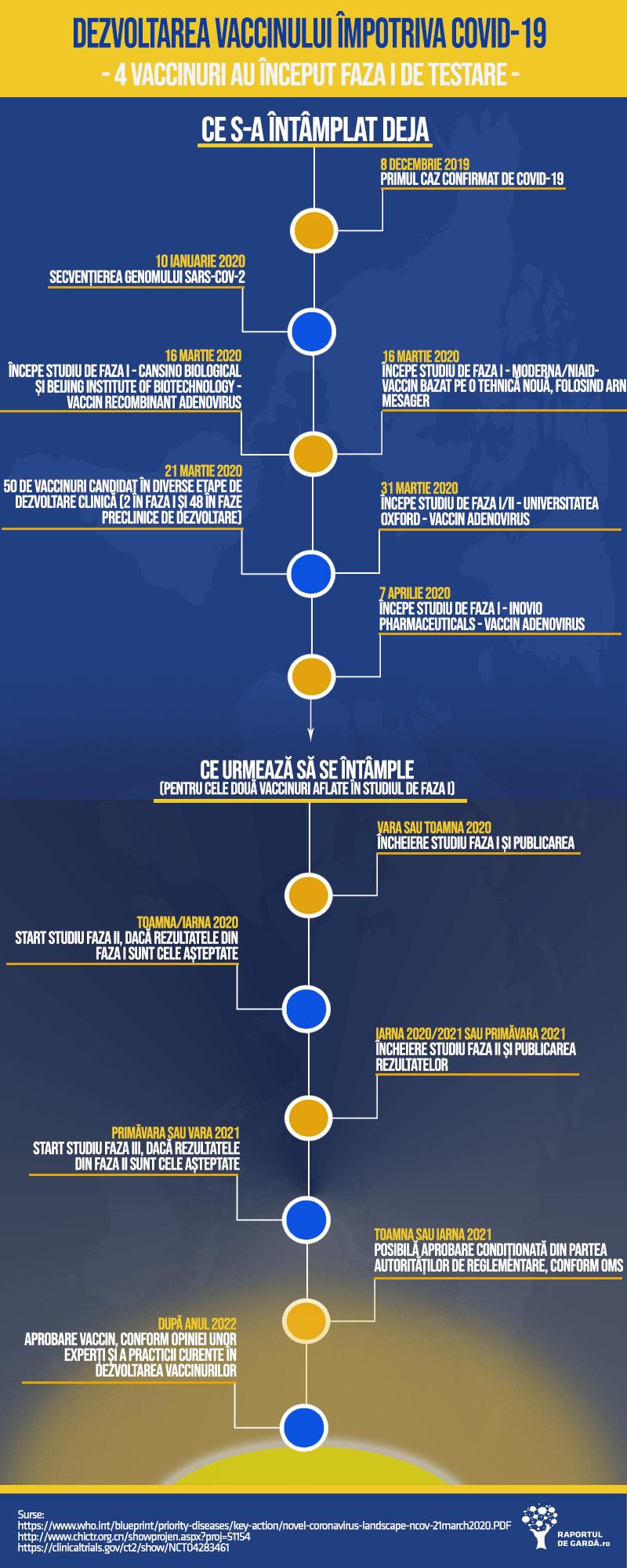 Infografic. Stadiul vaccinurilor împotriva COVID-19