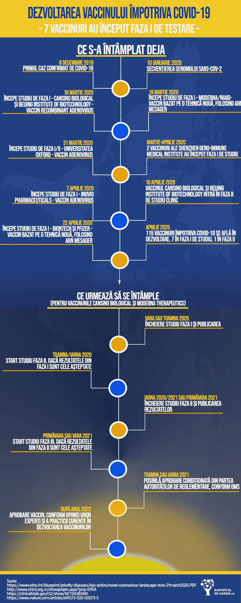 Infografic timeline vaccin COVID19