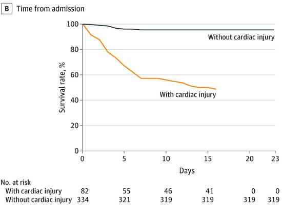 jama afectare cardiaca covid-19 internare