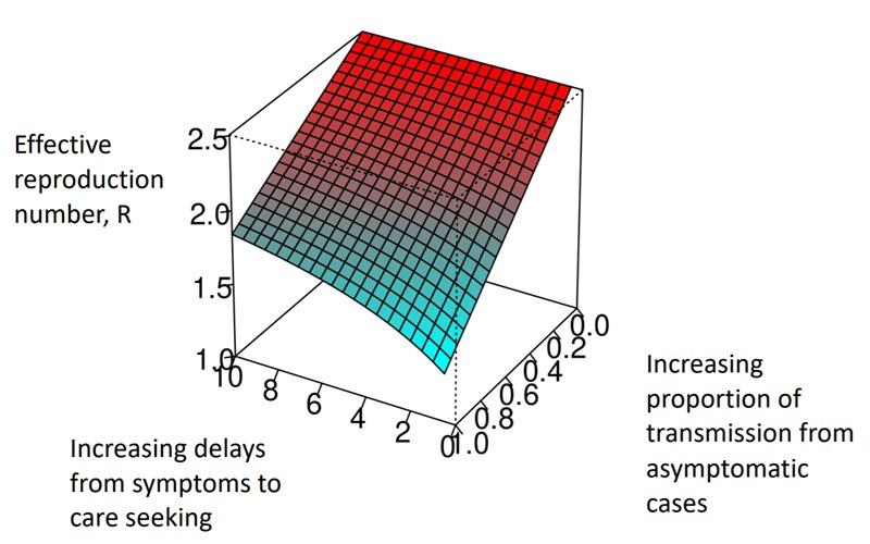 factorii care influențează transmisia SARS-CoV-2, conform modelului predictiv din The Lancet