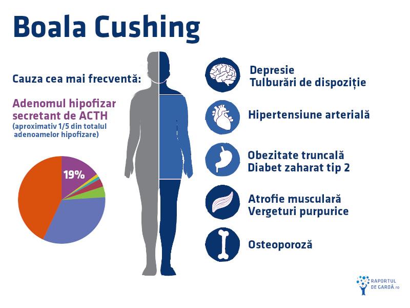 Simptome si semne sindromul Cushing