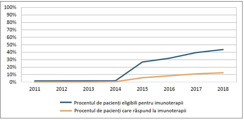Procentul de pacienți care răspunde la imunoterapii în SUA, comparativ cu pacienții care sunt eligibili pentru acest tratament