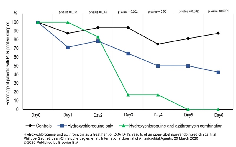 studiu hidroxiclorochina azitromicina COVID-19