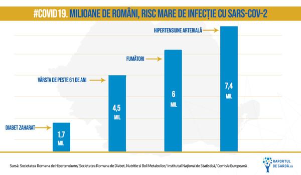romani risc infectie sars-cov-2