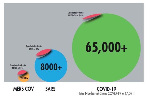 Infografic comparație mortalitate SARS, SARS-CoV-2, MERS.