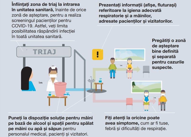 Sfaturile adresate conducerii spitalelor includ crearea unei zone de triaj, pentru pacienții cu simptome respiratorii și istoric de călătorie, fiind astfel suspecți COVID-19