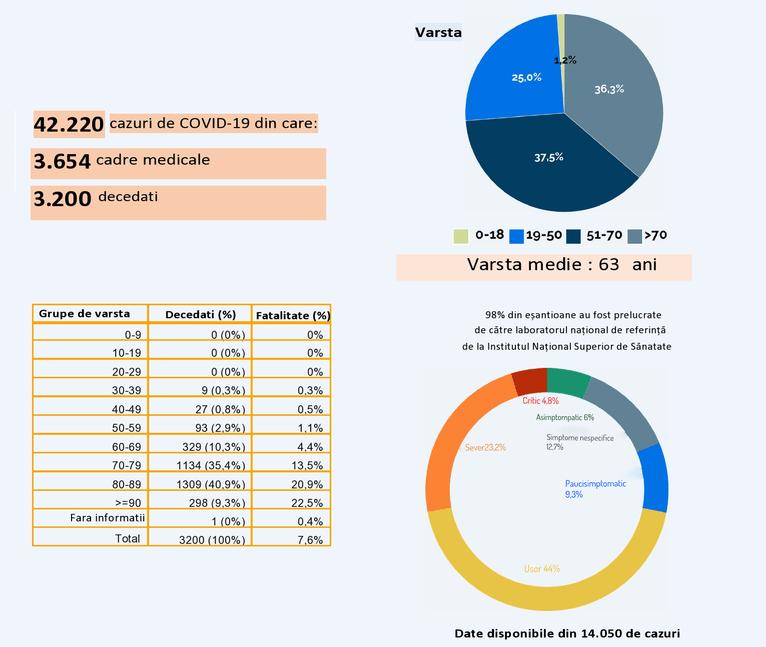 statistica ISS italia covid-19