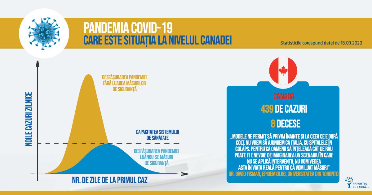 Reprezentarea grafică a cazurilor COVID-19 în Canada