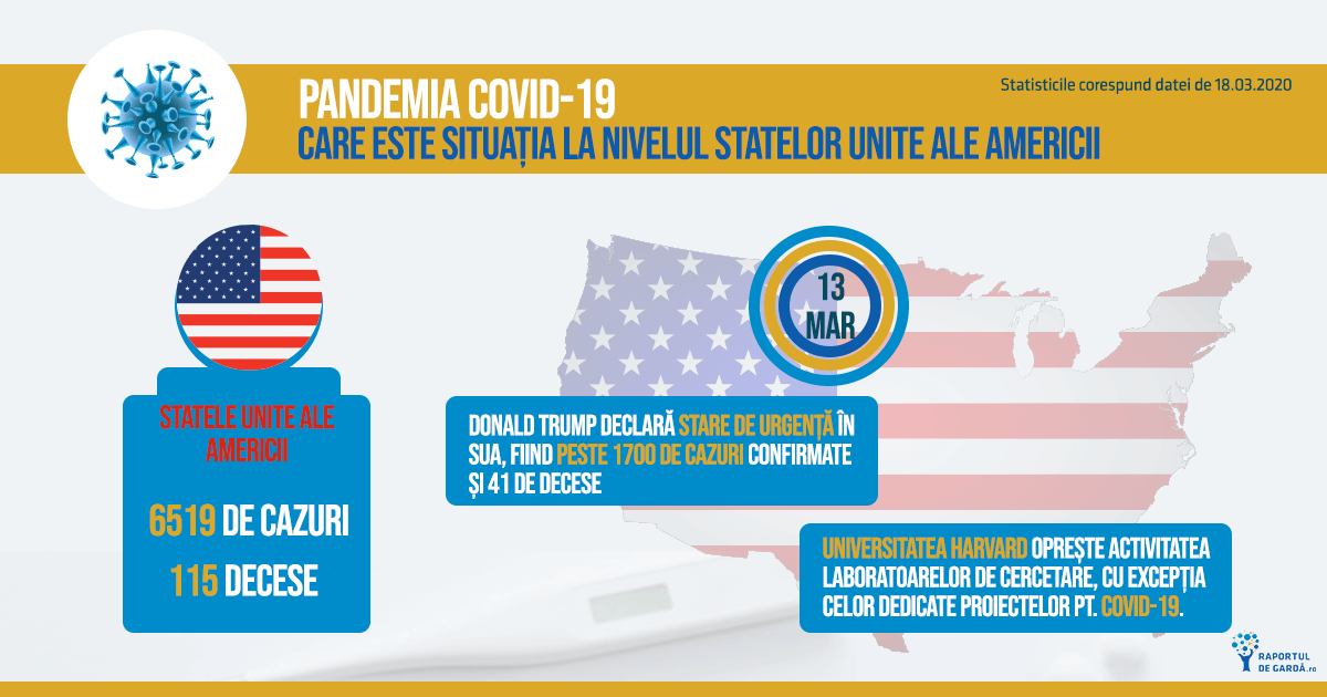 Statistici SUA pandemie COVID-19