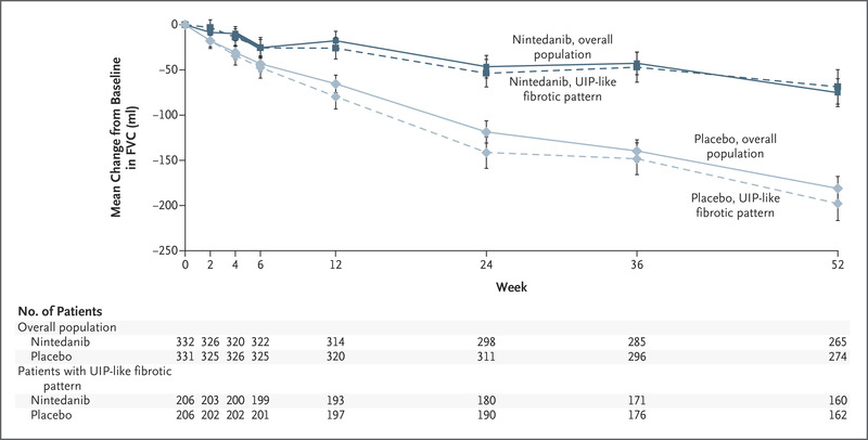studiu INBUILD rezultate nintedanib boli pulmonare interstitiale fibrozante progresive